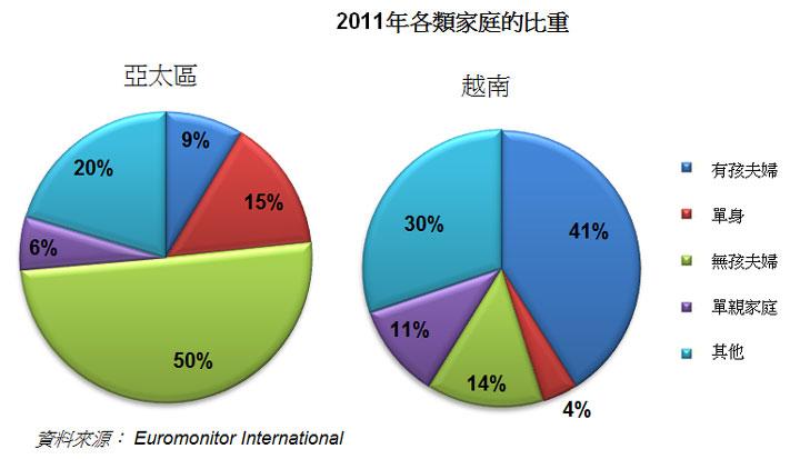 圖: 2011年各類家庭的比重
