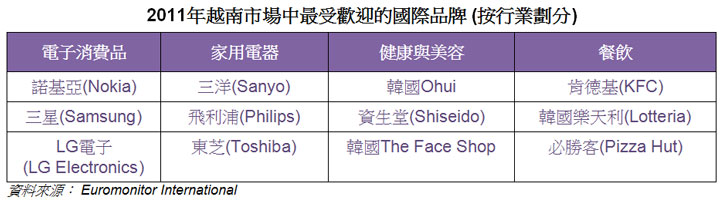 表: 2011年越南市場中最受歡迎的國際品牌(按行業劃分)