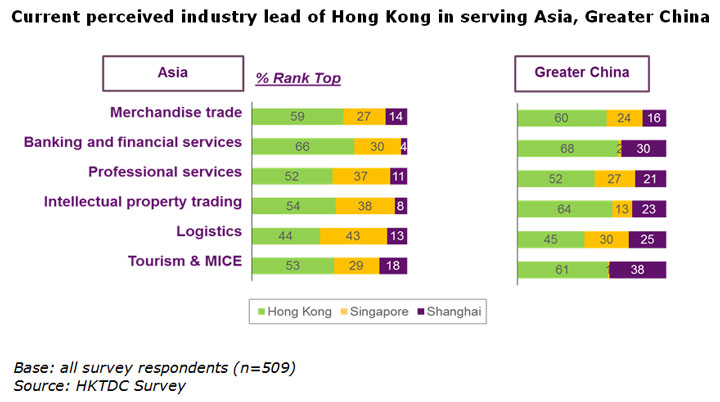 Chart: Current perceived industry lead of Hong Kong in serving Asia, Greater China