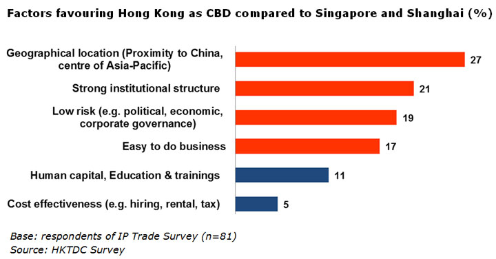 Chart: Factors favouring Hong Kong as CBD compared to Singapore and Shanghai (%)