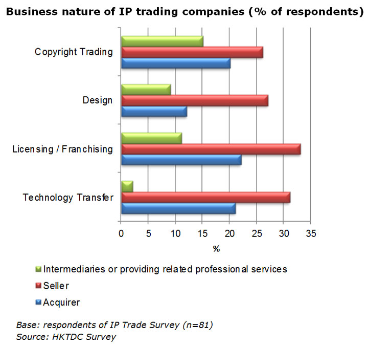 Chart: Business nature of IP trading companies (% of respondents)