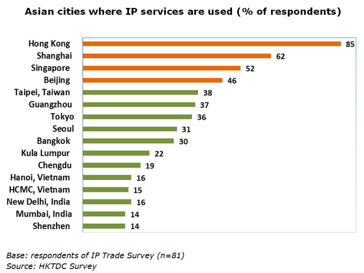 Chart: Asian cities where IP services are used (% of respondents)