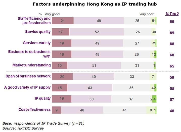 Chart: Factors underpinning Hong Kong as IP trading hub