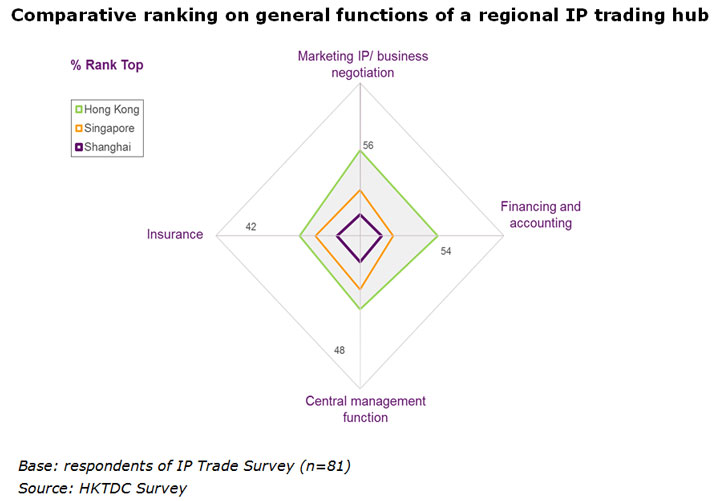 Chart: Comparative ranking on general functions of a regional IP trading hub