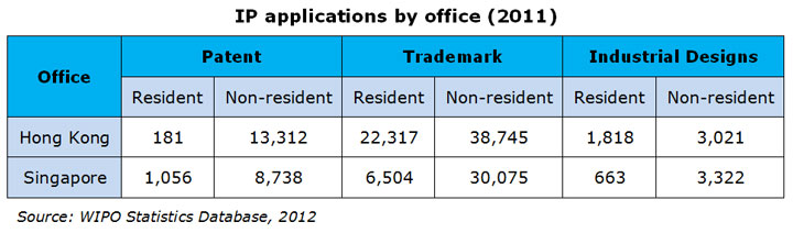 Table: IP applications by office (2011)