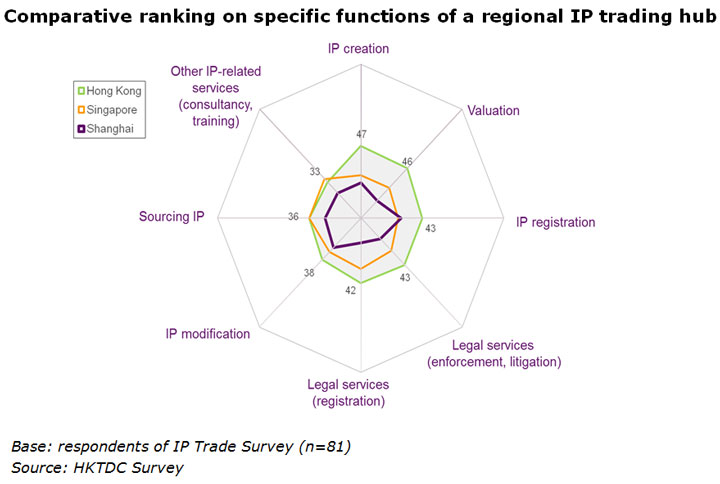 Chart: Comparative ranking on specific functions of a regional IP trading hub