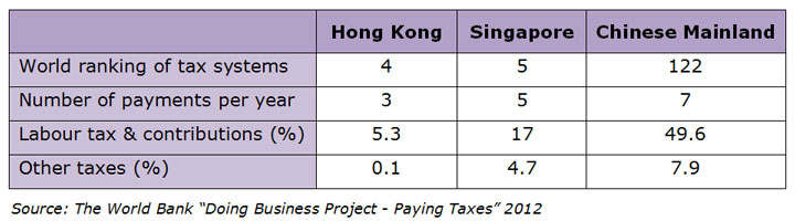 """Table: World Bank """"Doing Business Project - Paying Taxes"""