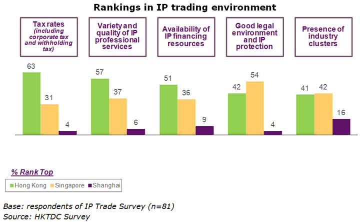 Chart: Rankings in IP trading environment