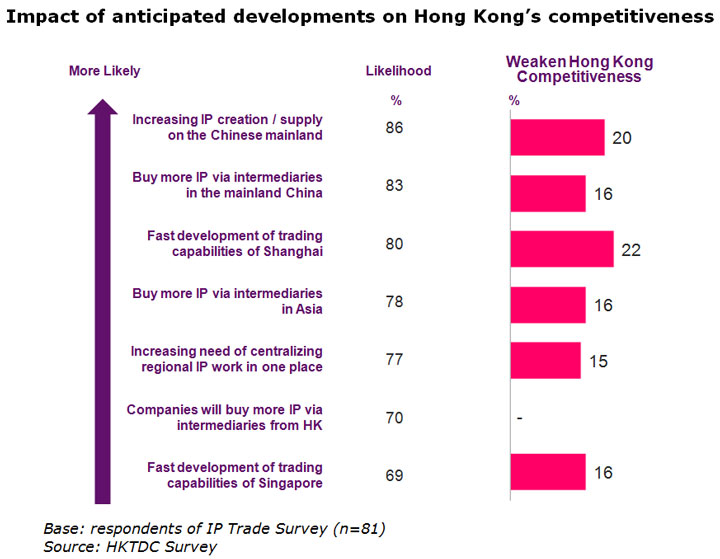Chart: Impact of anticipated developments on Hong Kong's competitiveness
