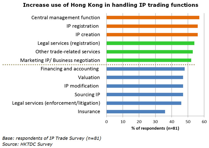 Chart: Increase use of Hong Kong in handling IP trading functions
