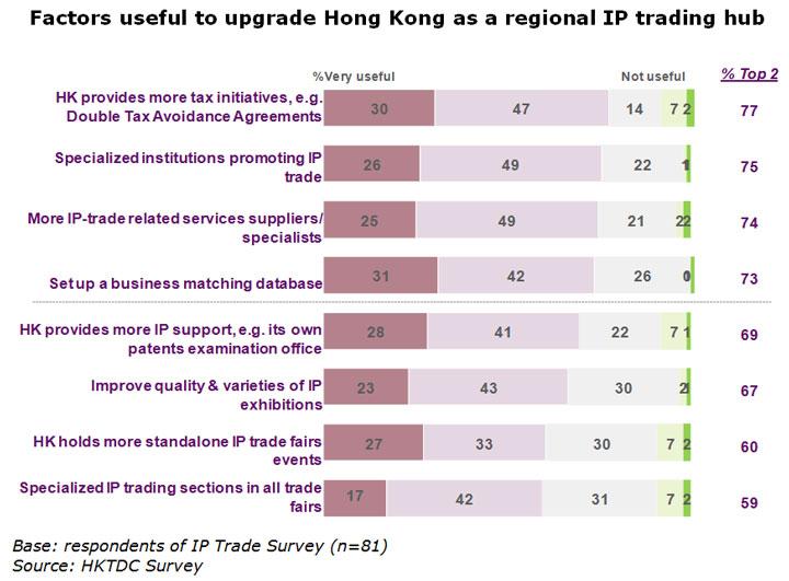 Hong Kong Asias Hub For Ip Trading Hktdc Research Hkmb Hong