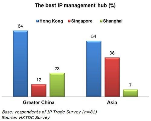 Chart: The best IP management hub (%)