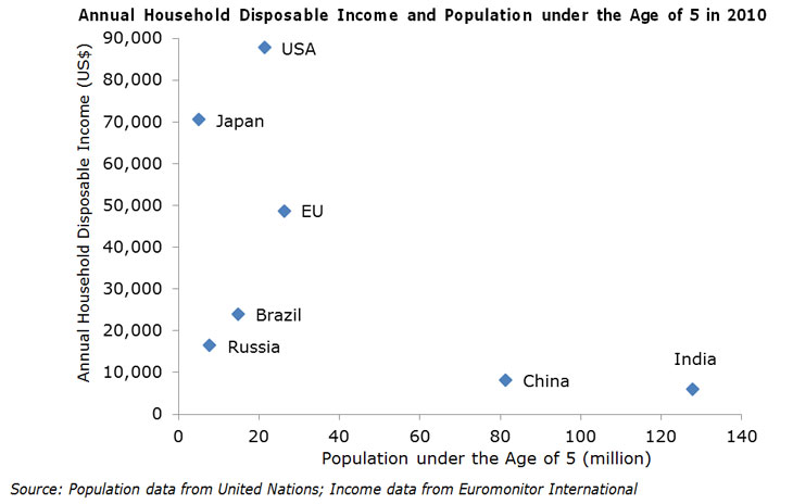 Annual Household Disposable Income and Population under the Age of 5 in 2010