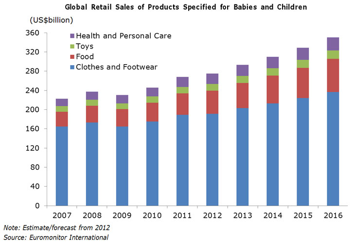 A promising niche market for babies and children s products hong kong means business Uk home furniture market