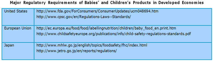 Major Regulatory Requirements of Babies' and Children's Products in Developed Economies