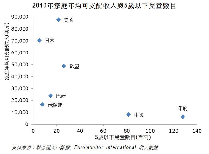 图片:2010年家庭年均可支配收入与5岁以下儿童数目