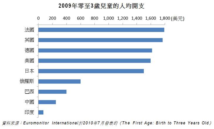 图片:2009年零至3岁儿童的人均开支