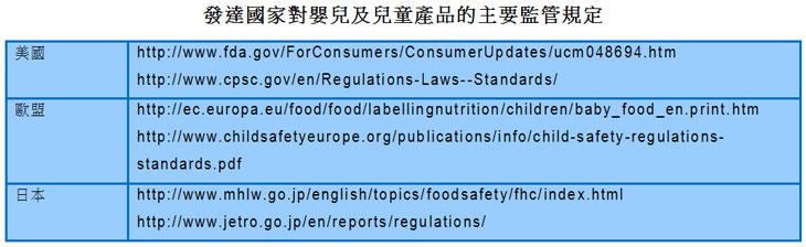 图片:发达国家对婴儿及儿童产品的主要监管规定