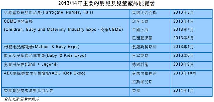 图片:2013/14年主要的婴儿及儿童产品展览会