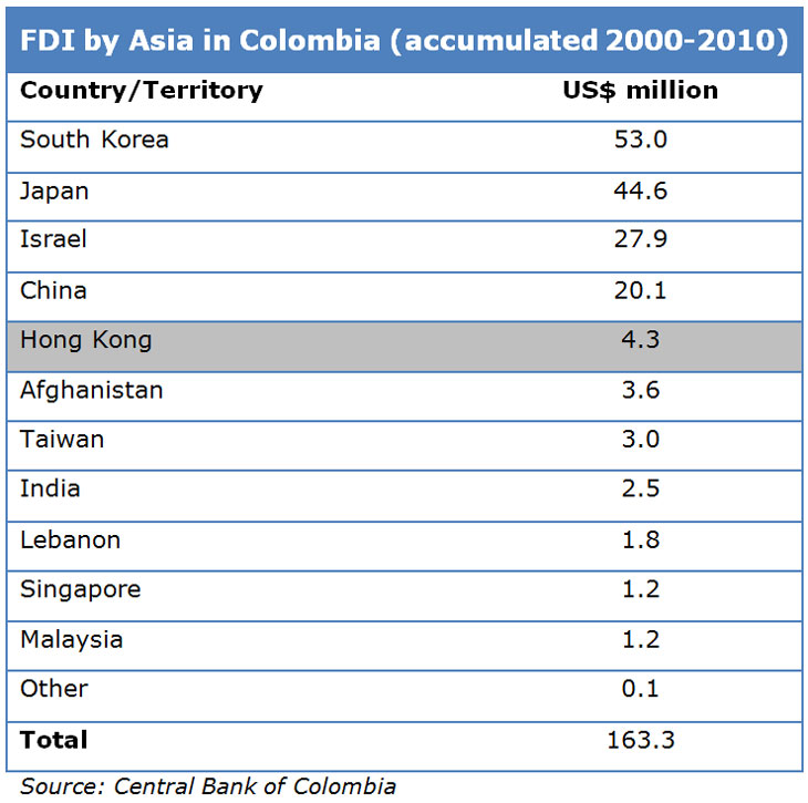 FDI by Asia in Colombia (accumulated 2000-2010)
