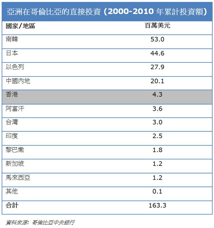 表:亚洲在哥伦比亚的直接投资 (2000-2010年累计投资额)