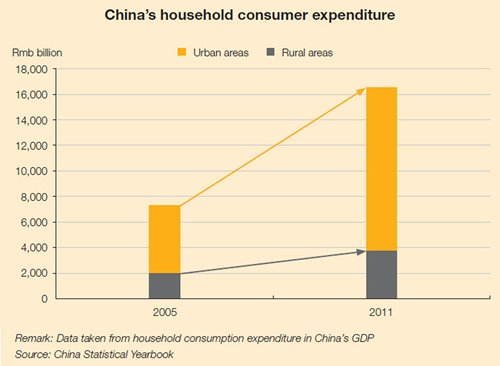 Chart: China's household consumer expenditure