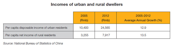 Table: Incomes of urban and rural dwellers