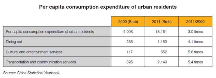 Table: Per capita consumption expenditure of urban residents