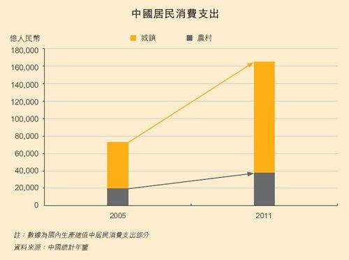 圖:中國居民消費支出