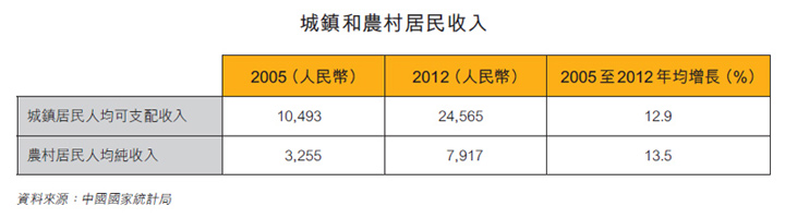 表:城鎮和農村居民收入