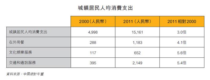表:城鎮居民人均消費支出