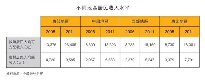 表:不同地區居民收入水平