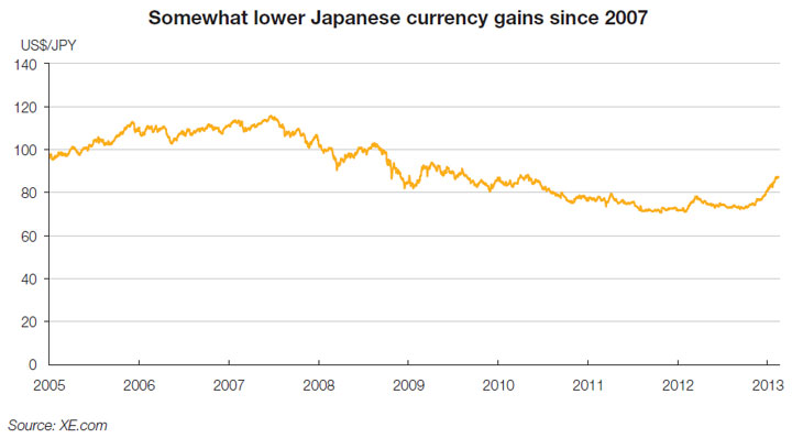 Chart: Japanese currency partially undo sharp gains built since 2007