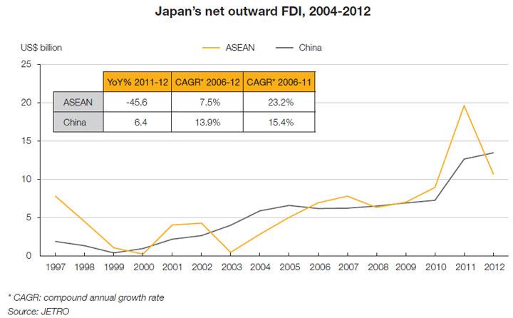 Chart: Japan's net outward FDI, 2004-2012
