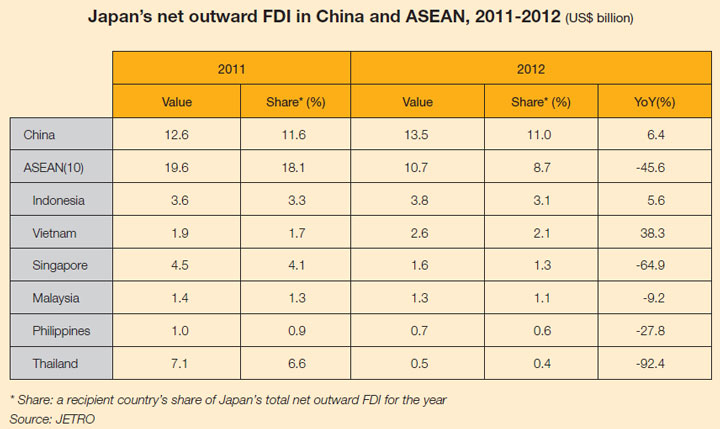 Table: Japan's net outward FDI in China and ASEAN, 2011-12 (US$ billion)