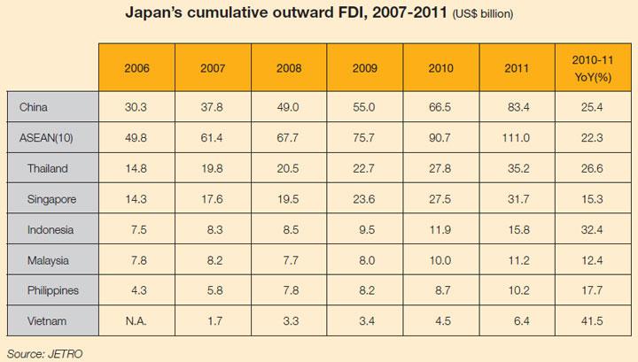 Table: Japan's cumulative outward FDI, 2007-2011 (US$ billion)