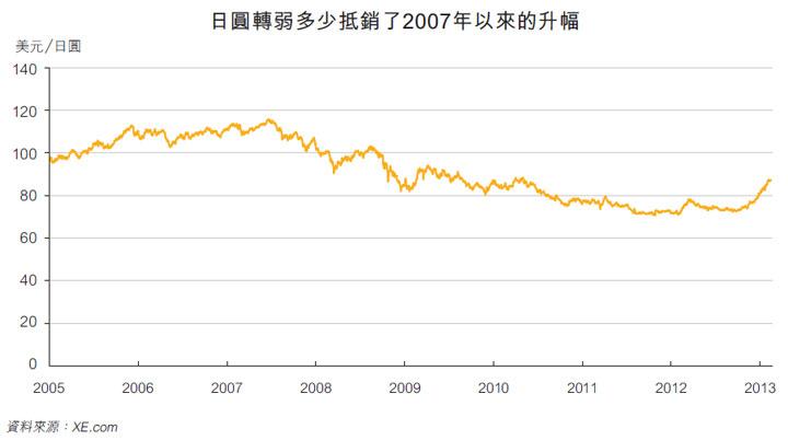 圖: 日圓轉弱多少抵銷了2007年以來的升幅