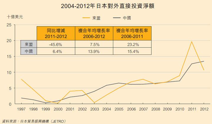 圖: 日本對外直接投資淨額,2004-2012年