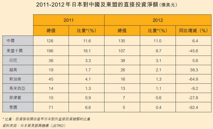 表: 2011-12年日本對中國及東盟的直接投資淨額(億美元)