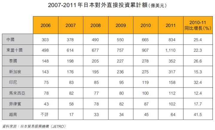 表: 2007-2011年日本對外直接投資累計額(億美元)