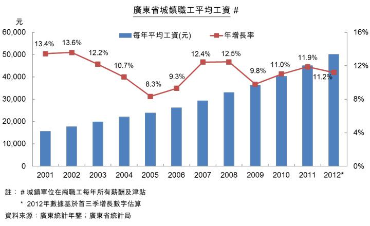 圖:廣東省城鎮職工平均工資