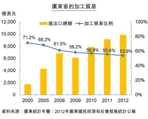 圖:廣東省的加工貿易
