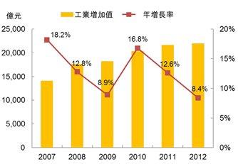 圖:廣東省工業增加值