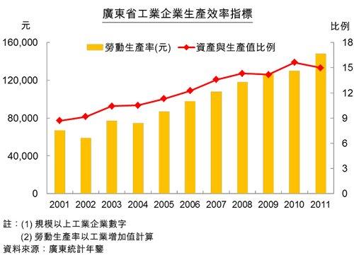 圖:廣東省工業企業生產效率指標
