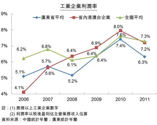 圖:工業企業利潤率
