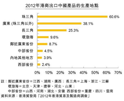 圖:2012年港商出口中國產品的生產地點