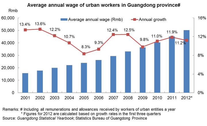 Chart: Average annual wage of urban workers in Guangdong province