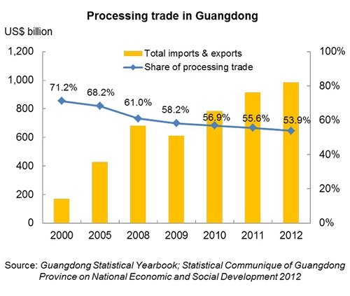 Chart: Processing trade in Guangdong