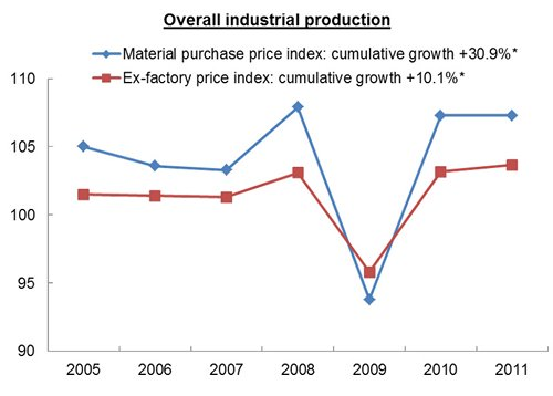 Chart: Overall industrial production