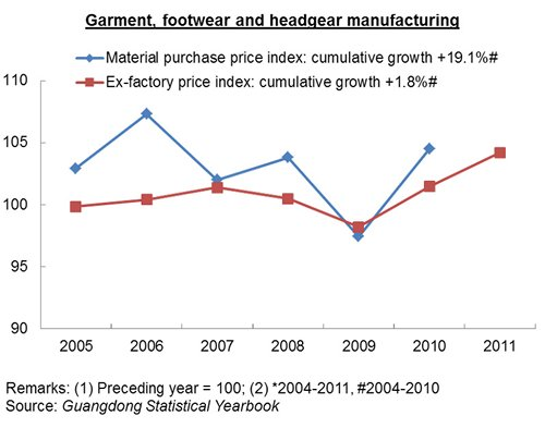 Chart: Garment, footwear and headgear manufacturing